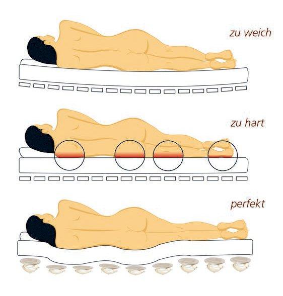 Schlafergonomie Relax 2000